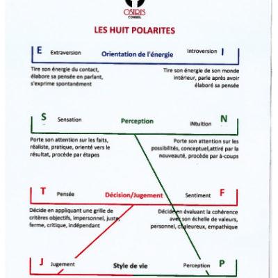 8 polarités